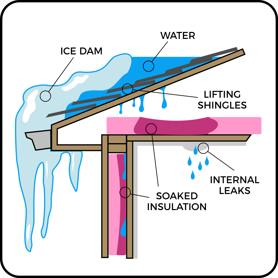 What Is An Ice Dam Roof Cat Roofing